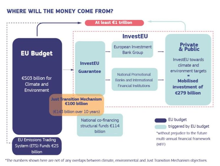 one trillion climate finance plan europe