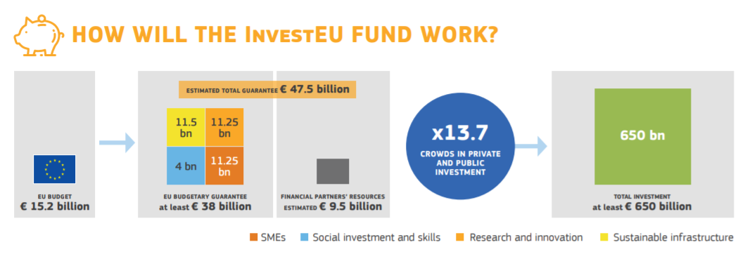 investeu fund for sustainable europe